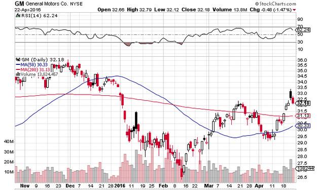 Trading su General Motors
