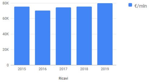 Grafico Enel