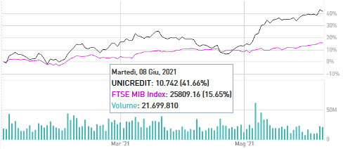 Trading azioni UniCredit