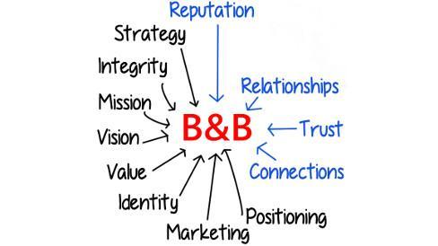 Marketing bed & breakfast